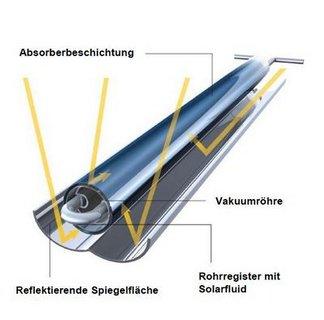Aufbau eines Vakuum-Röhrenkollektors