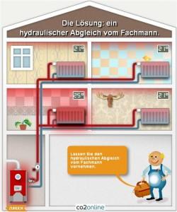 Hydraulischer Abgleich - Kurt Burmeister Kiel