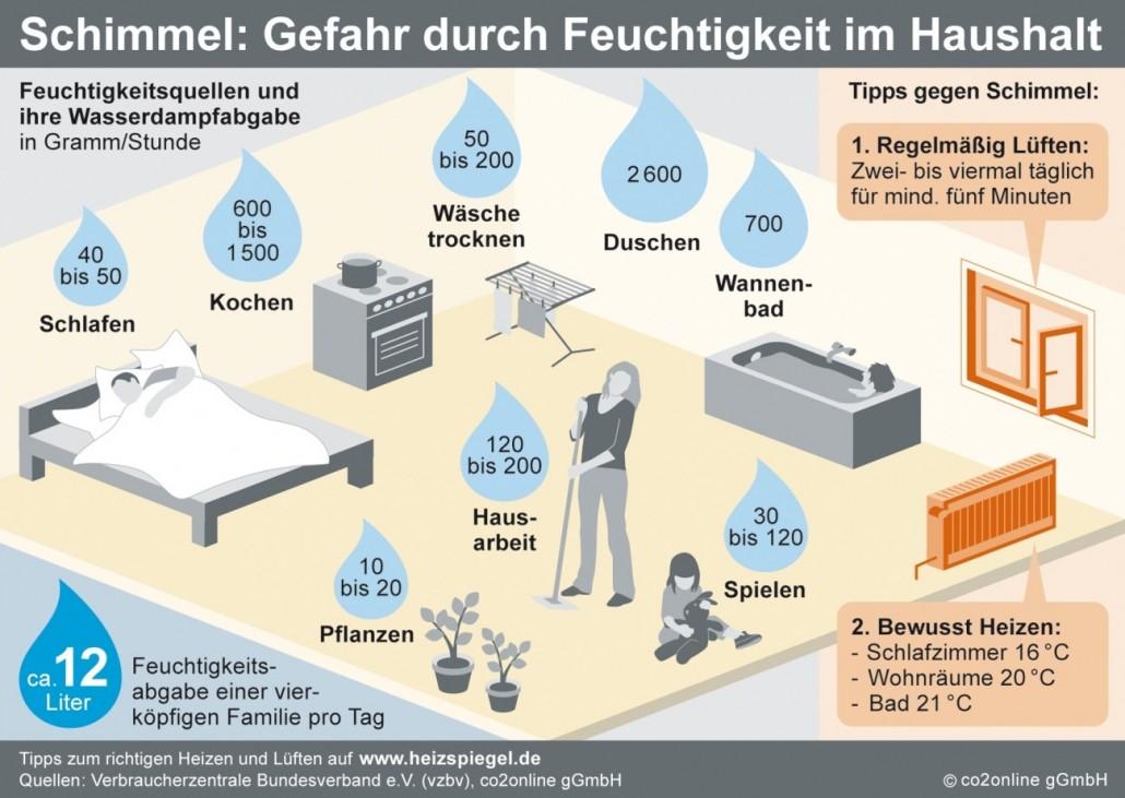 Schimmel - Gefahr durch Feuchtigkeit - Kurt Burmeister Lüftungstechnik