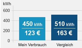 Kurt Burmeister Heizung und Sanitär informiert: Das Energiesparkonto