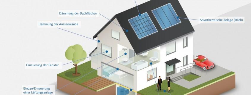 Das-energieeffiziente-Haus, Quelle KfW
