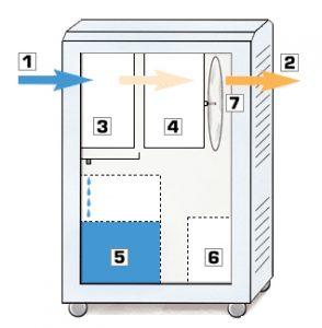 Kondensationstrocknung