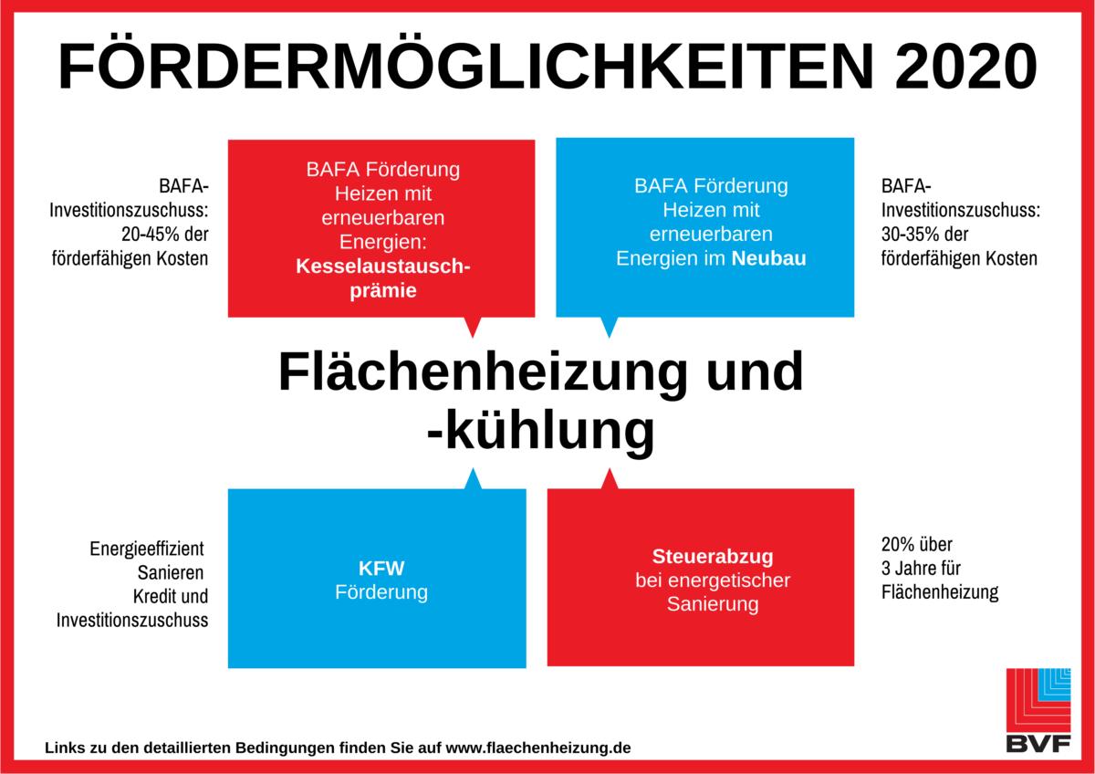 Fördermöglichkeiten für Flächenheizungen - BVF