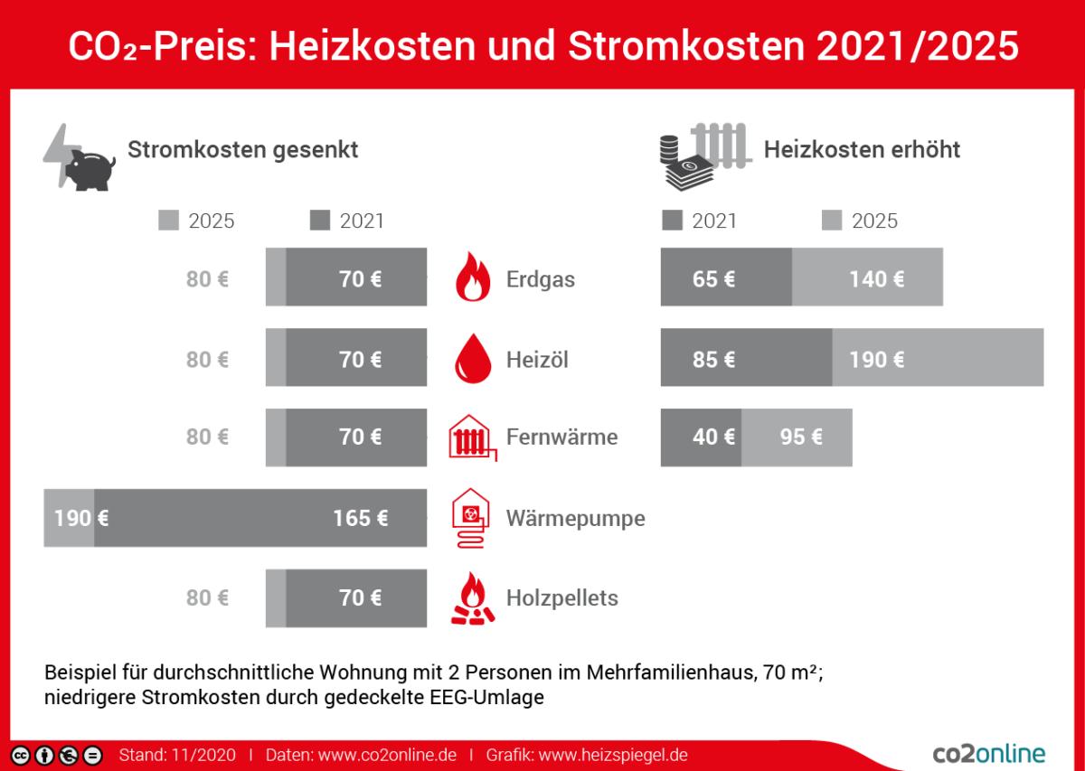CO2-Preis ab Januar 2021